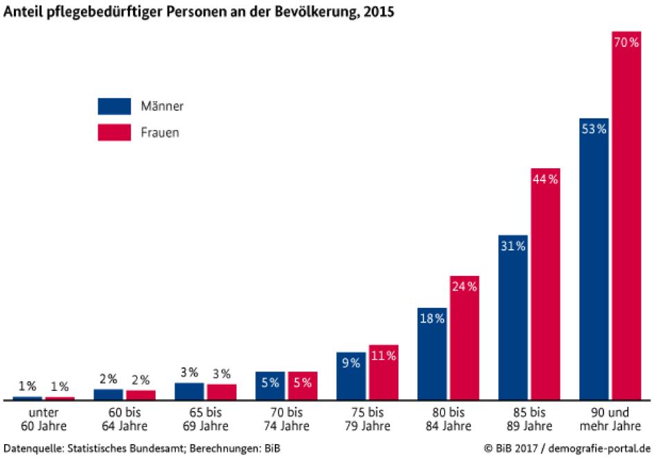 Pflegebedürftige Personen Statistik