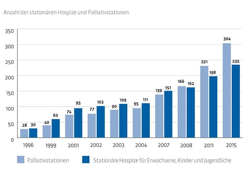 palliativstationen und stationaere hospize
